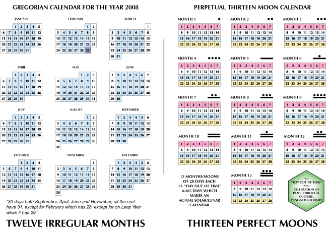 Graphic Comparing Harmonic 13 Moon Calendar and Irregular 12-month Gregorian Calendar