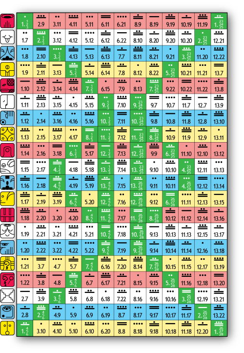 [Tzolkin Showing 13 Moon Dates for Psi Chrono Units]
