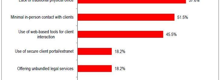Number of 'Virtual' Law Practices Shows Decline in 2013 ABA Technology Survey