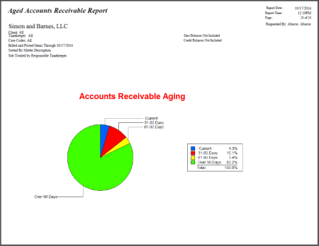 AbacusLaw 2015 - AR Aging Report with Chart