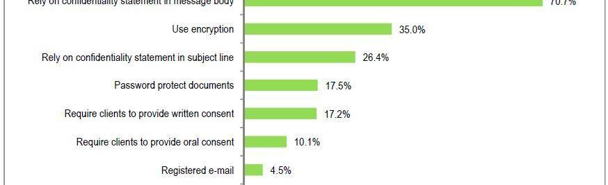 Lawyers' Use of Email Encryption Remains Dismally Low, ABA Survey Says