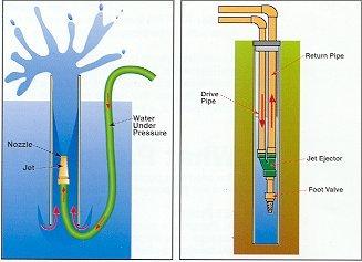 goulds jet pump diagram fender blacktop jazzmaster wiring pump: ejector kit