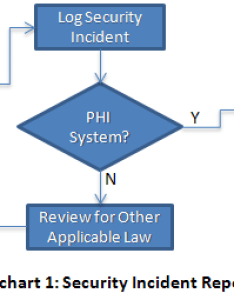 Decision point flowchart represents the first that must be made in order to determine whether or not an incident may require hitech breach also notification points hsg store rh hipaasurvivalguide