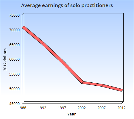 https://i0.wp.com/www.lawyersgunsmoneyblog.com/wp-content/uploads/2015/05/Earnings-of-solo-practitioners.png