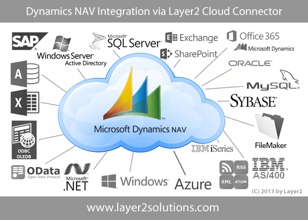 Dynamics NAV Integration with SharePoint Office 365 and 100 more