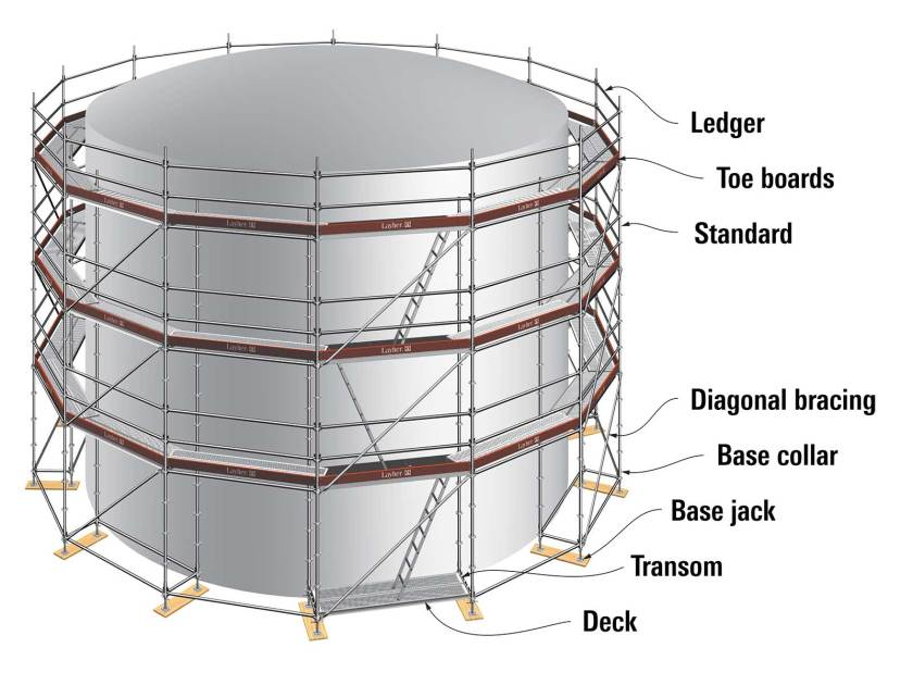 Layher Allround Scaffolding system basic components