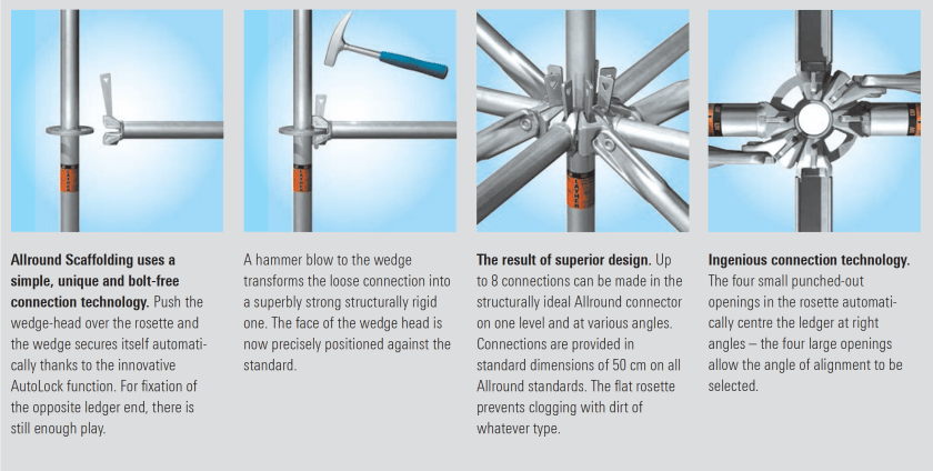 scaffolding connection technology