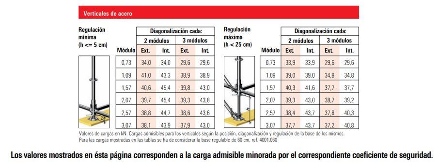 Valores de carga en verticales de acero