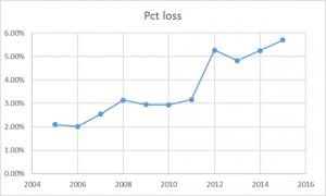 pcusa-pct-loss
