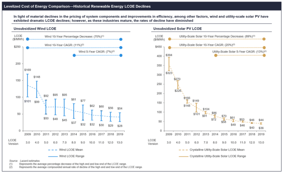 Reduction in Wind and Solar Costs - Wind Energy Development