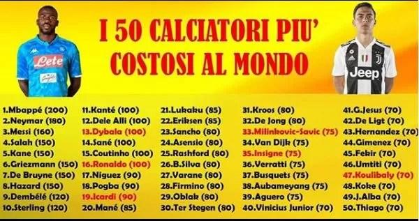 Image result for i 50 calciatori più costosi al mondo secondo