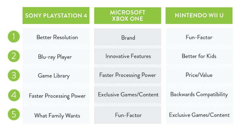 Console purchase factors