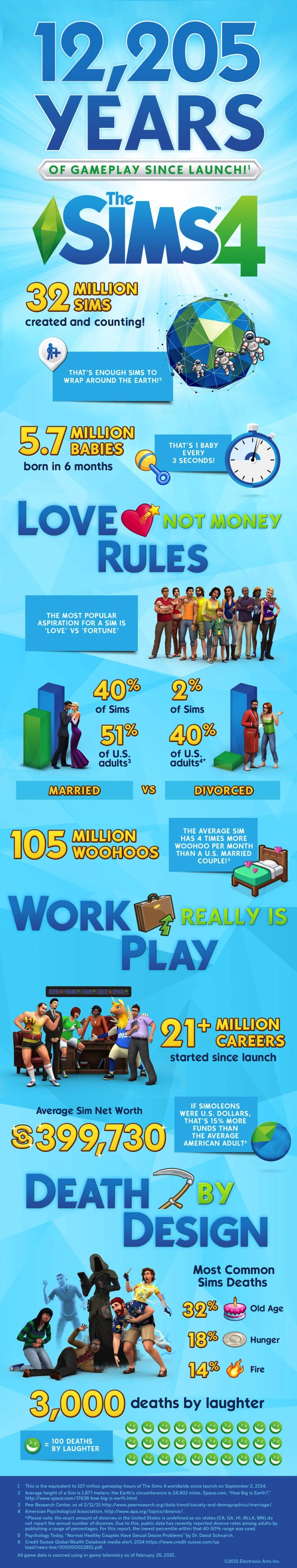 EA TheSims4 Infographic Finaljpg