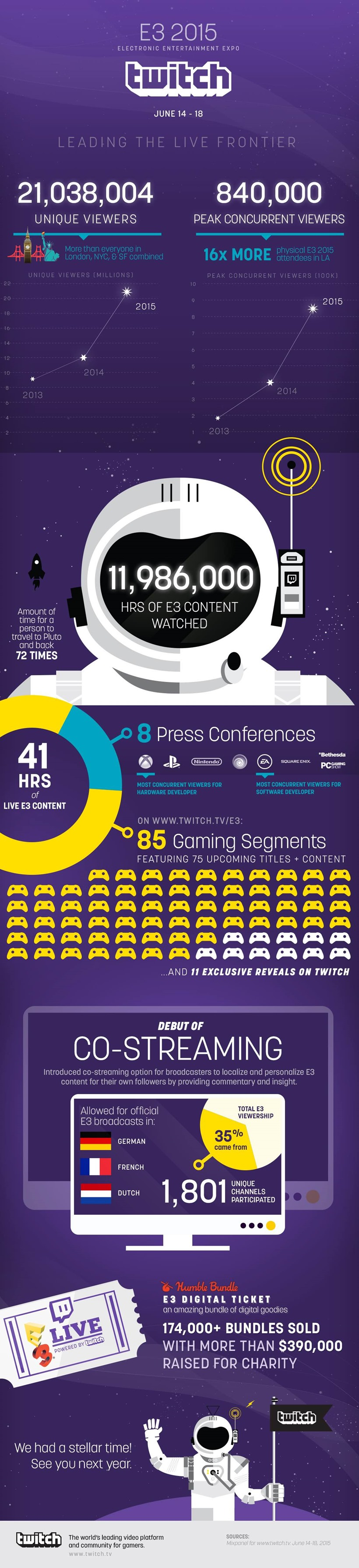 THE TWITCH E3 NUMBERS MASON