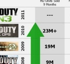 Black Ops sold over 23 million, MW3 to sell more