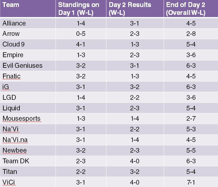 Standings Day 2