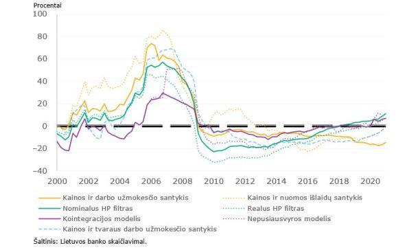 Būsto kainų tvarumas. Ką rodo skirtingi matavimo metodai?