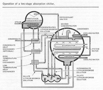 Richard S. Levine's Lithium Bromide Article Plant