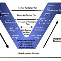 Systems Engineering V Diagram 1999 Nissan Frontier Speaker Wiring Topics | Process Loughborough University