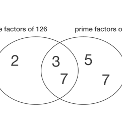john has calculated that the highest common factor of 126 and 315 is 21 is john correct explain your answer  [ 1024 x 768 Pixel ]