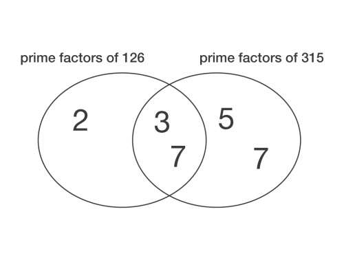 small resolution of john has calculated that the highest common factor of 126 and 315 is 21 is john correct explain your answer