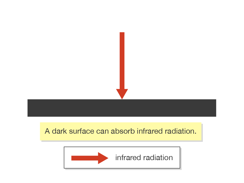 Conduction Convection And Radiation Ks3