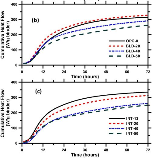 small resolution of the study paves the way for development of multiple material binders containing higher levels of cement replacement that demonstrate early and later age