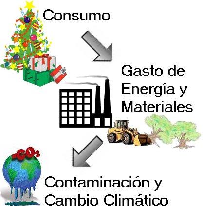 Consumismo y Contaminación, pérdida de hábitats... y la necesidad del consumo responsable