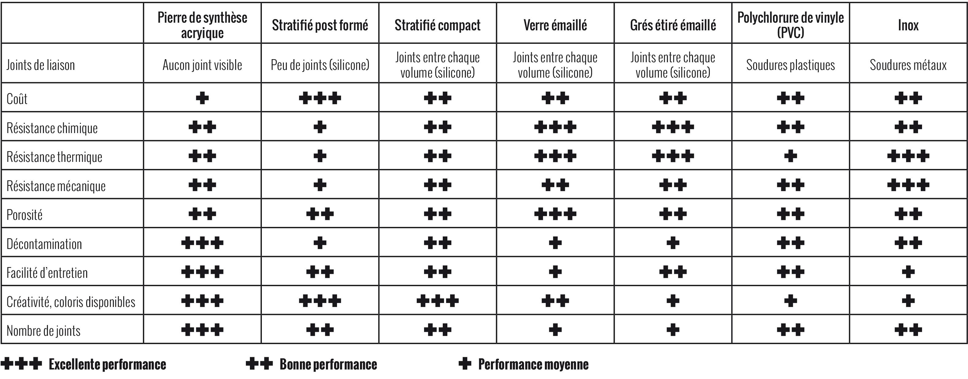 Tableau Comparatif Plans De Travail LCCA Fabricant De