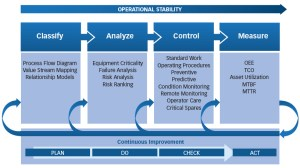 Managing Risk: GMPs are Not Enough — Life Cycle Engineering