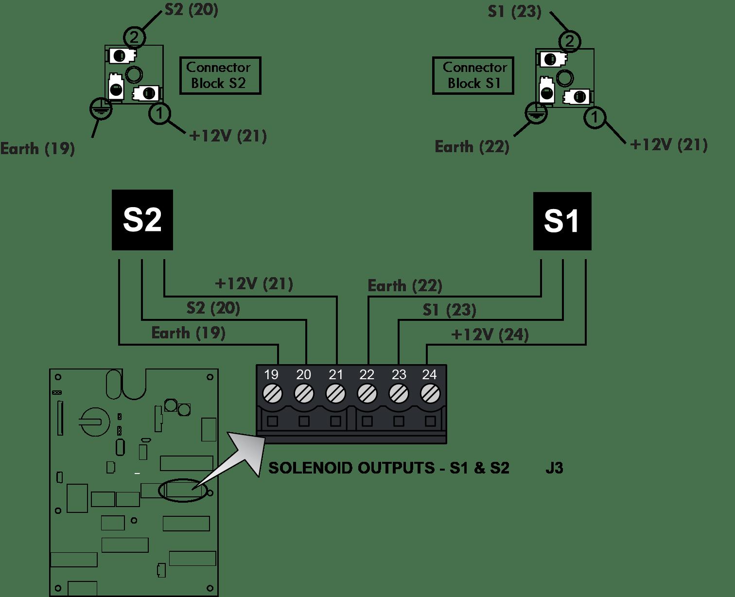 Masterloadx Product Manual Gt Installation Gt Valves
