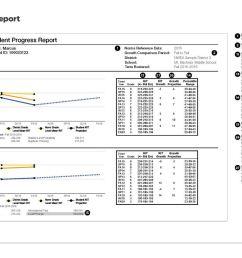 Assessment Services / Measures of Academic Progress (MAP) [ 910 x 1500 Pixel ]