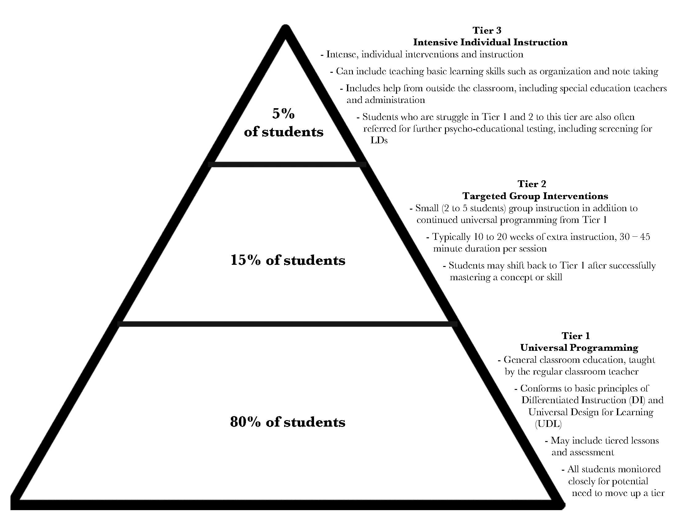 Tiered Approaches To The Education Of Students With