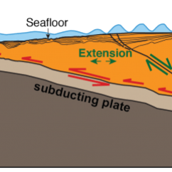 Tsunami Diagram With Labels Rfp Process New Images Of Alaska Sub Seafloor Suggest High Danger A Can Occur As Ocean Crust Brown Area Dives Under Continental