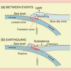 Earthquake Diagram With Labels 1989 Kawasaki Bayou 300 Wiring Subduction Zones And Earthquakes An In A Given Location We Require Better Constraints On The Size Of Seismogenic Zone Particularly Lower Limit