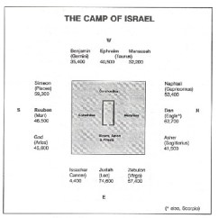 Tabernacle Wilderness Tribes Diagram Trane Voyager Thermostat Wiring The Camp Of Israel Judah S Tribal Standard Was Course Lion Reuben Ensign A Man Ephraim Ox Dan Ultimately Eagle These Are Detailed In