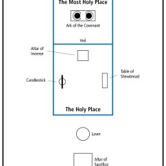 Diagram Of The Tabernacle Moses Leviton 3 Way Motion Switch Wiring In Wilderness