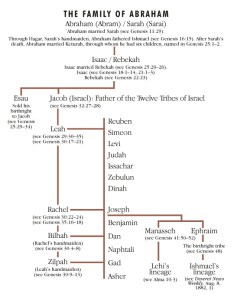 The family of abraham also ensign rh lds