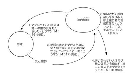 モルモン書 セミナリー教師用手引き 第114課-ヒラマン14章