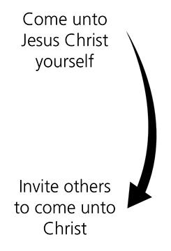 New Testament Seminary Teacher Manual Lesson 1