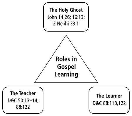 New Testament Seminary Teacher Manual Lesson 3: The Role