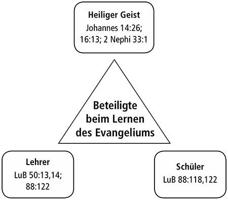 Neues Testament– Seminarleitfaden für den Lehrer Lektion 3