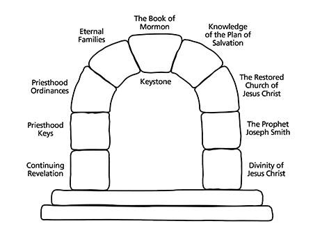 Book of Mormon Seminary Teacher Manual Lesson 1: Title