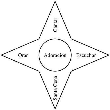 Primaria 3: Haz lo Justo B La adoración de Dios en la Iglesia