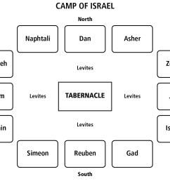 camp of israel diagram [ 1800 x 1205 Pixel ]