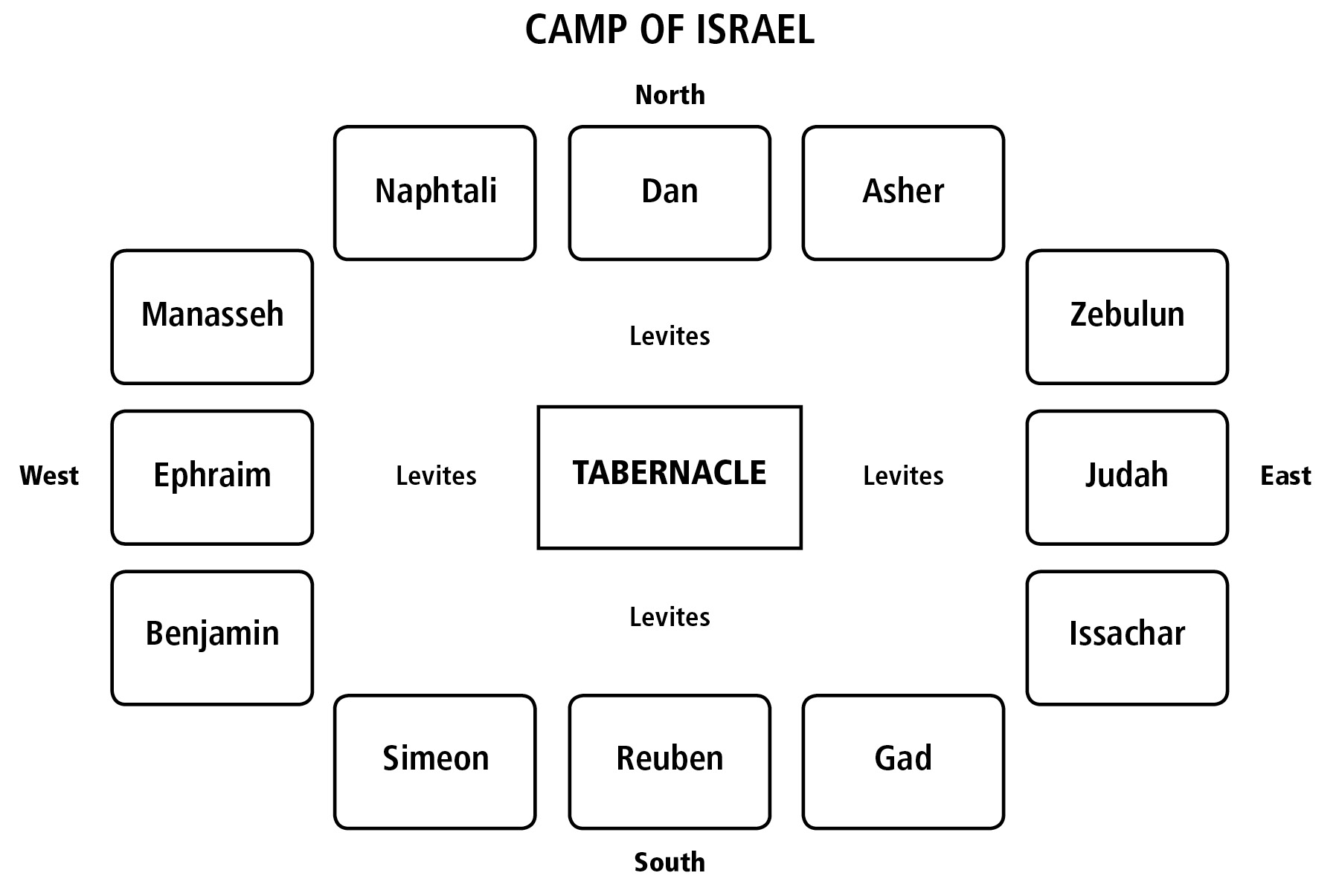 hight resolution of camp of israel diagram