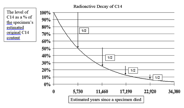 Figure 1. Radioactive decay of C14. The curved line represents the declining amount of C14 atoms over time due to radioactive decay. During each half-life (~5,730 years), about half of the remaining C14 atoms in a specimen are expected to decay.