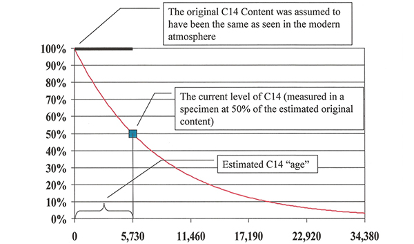 Figure 2. Estimated years since a specimen died based on how much C14 was believed to have decayed since the death of the specimen. The curved line represents the loss of C14 over time due to radioactive decay. The bold line at the 100% level represents the generally accepted assumption that for thousands of years the original content has been at the same level as what is observed in the atmosphere in modern times. The small box on the decay curve represents the current level of a particular once-living specimen, in this instance measured at 50% of its assumed original content. The technique suggests that the specimen died about 5,730 years ago (one half-life).