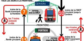 perpignan-cerbere-portbou-plaidoirie-pour-une-veritable-liaison-ferroviaire-transfrontaliere