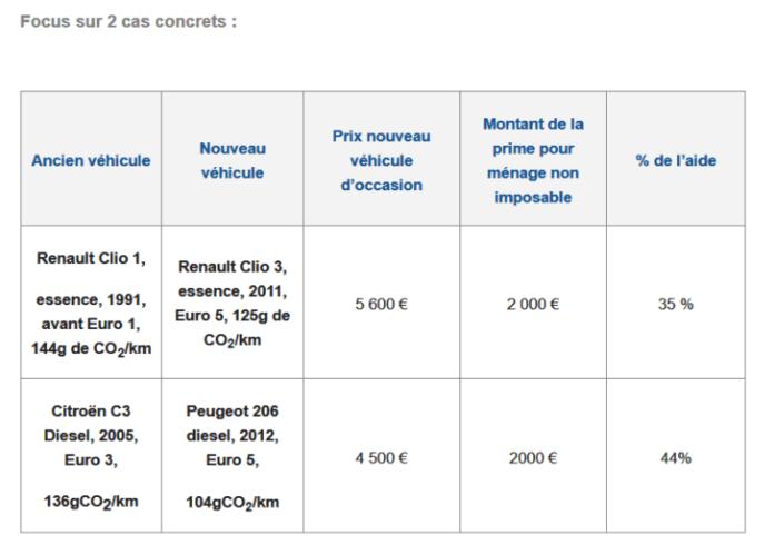 prime-a-la-conversion-des-vehicules-rendez-vous-sur-la-nouvelle-plateforme-www-primealaconversion-gouv-fr